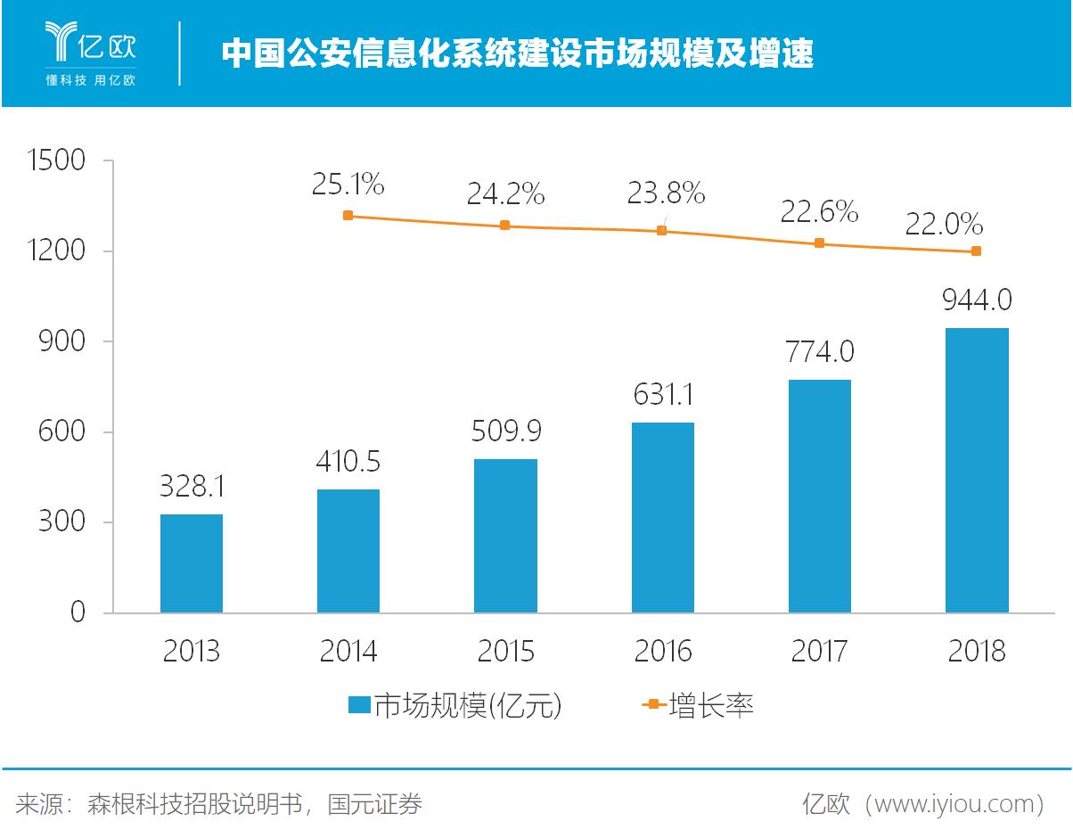 市场规模及增速.png.png