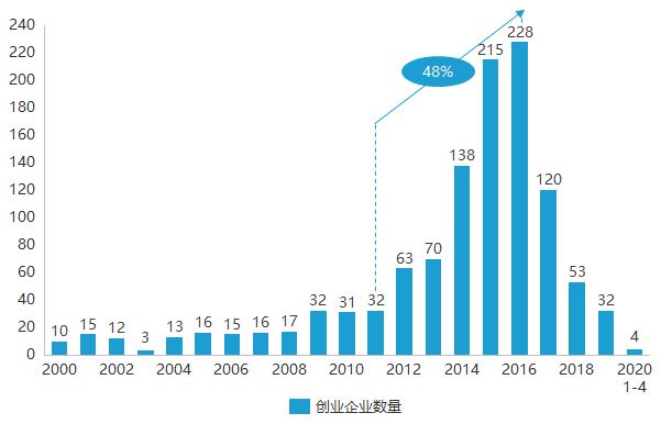 創業企業數量.png.png