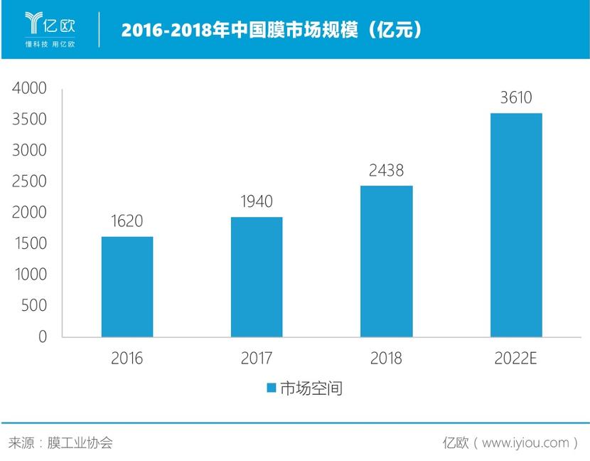 中国膜市场规模