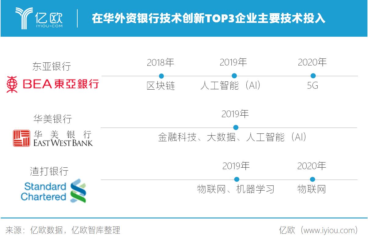 在华外资银行技术创新TOP3企业主要技术投入