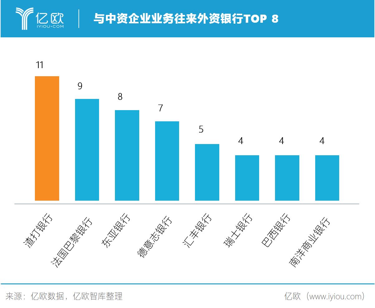 与中资企业业务往来外资银行TOP8