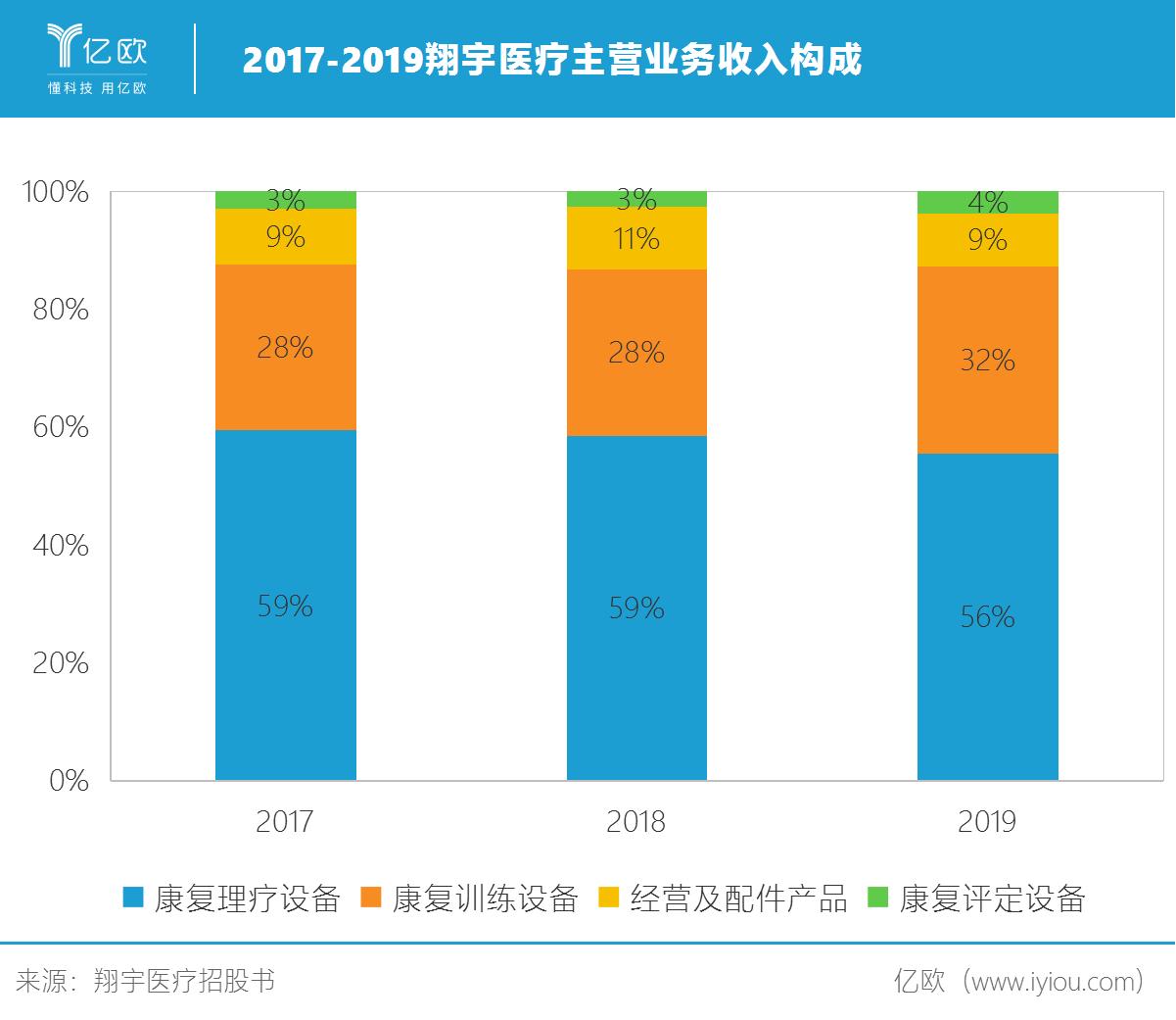 2017-2019翔宇医疗主营业务收入构成.png
