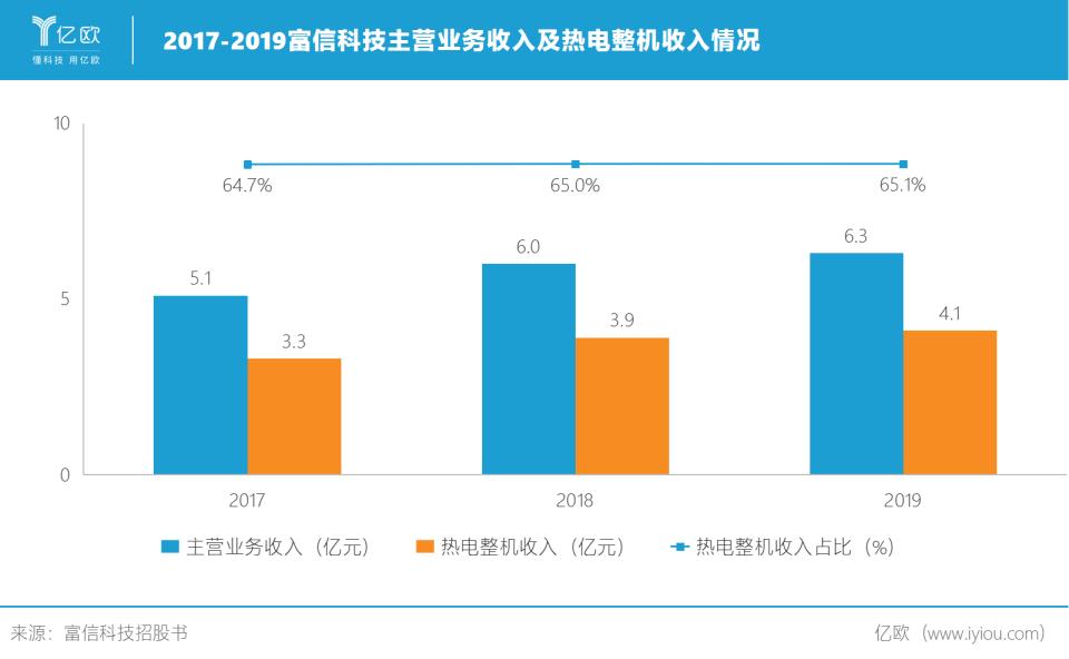 2017-2019富信科技主营业务收入及热电整机收入情况.png