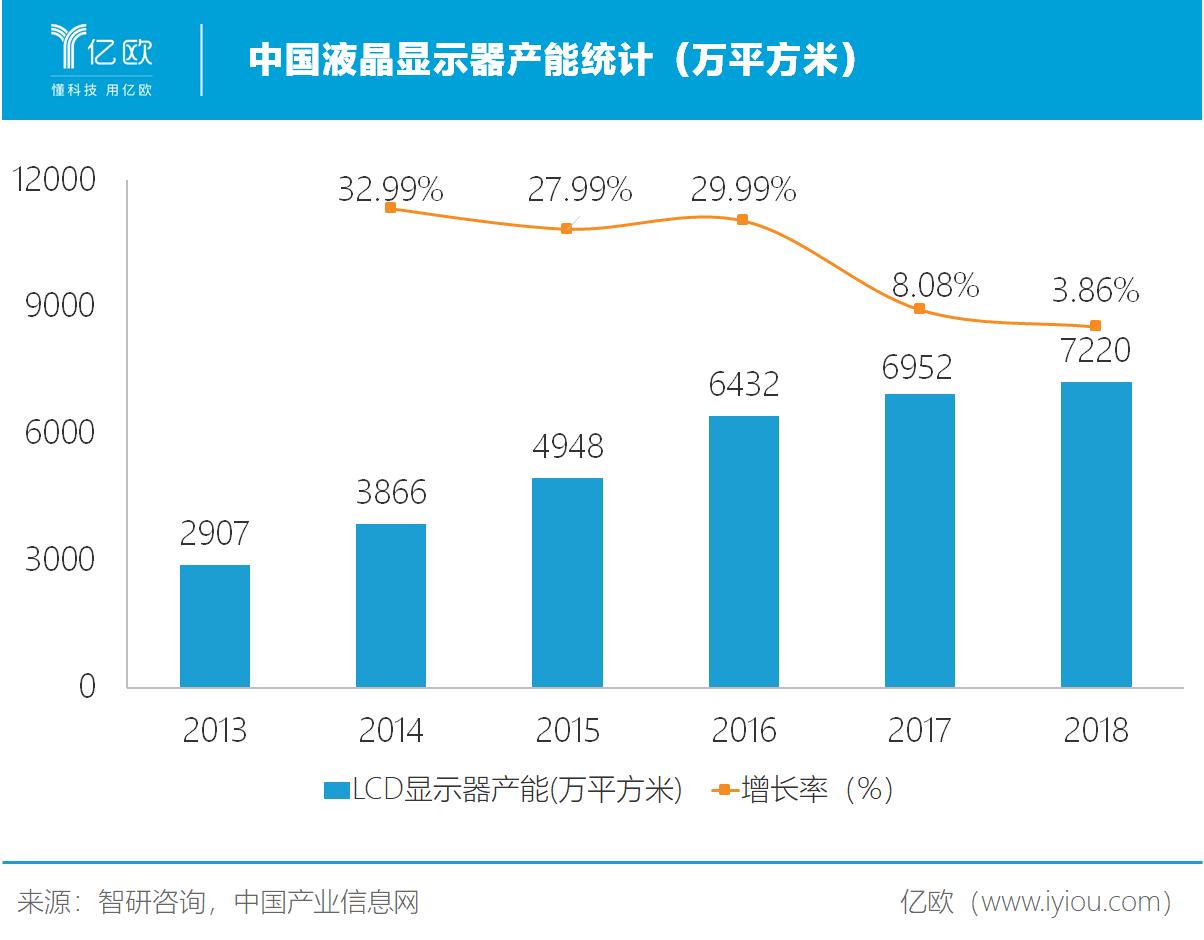 中国LCD产能.png.png