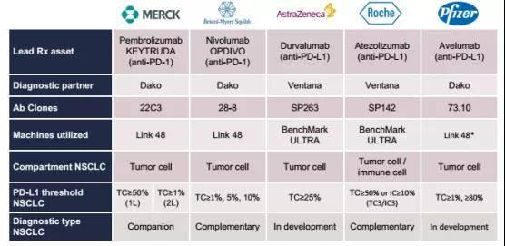 5大药企在开发时选用的伴随诊断情况