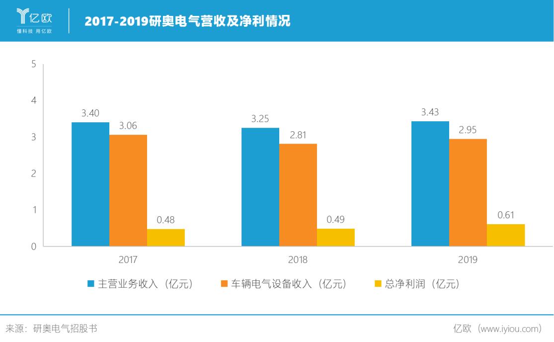 2017-2019研奥电气营收及净利情况.png