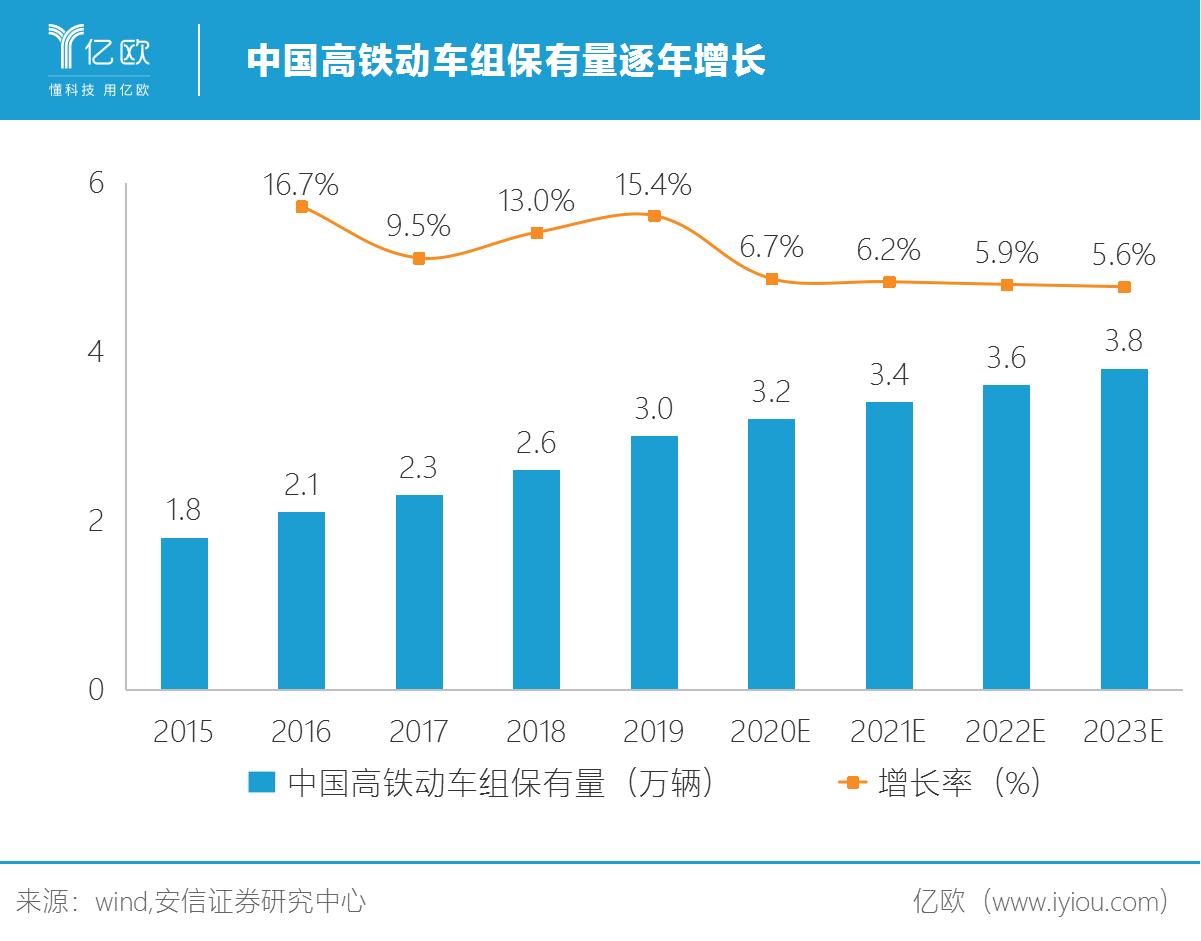 中国高铁动车组保有量逐年增长.png