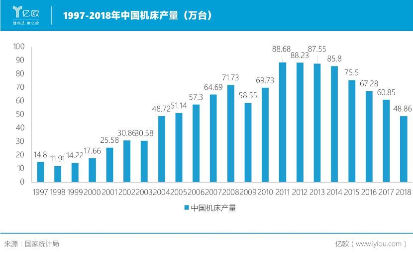 历年中国机床产量