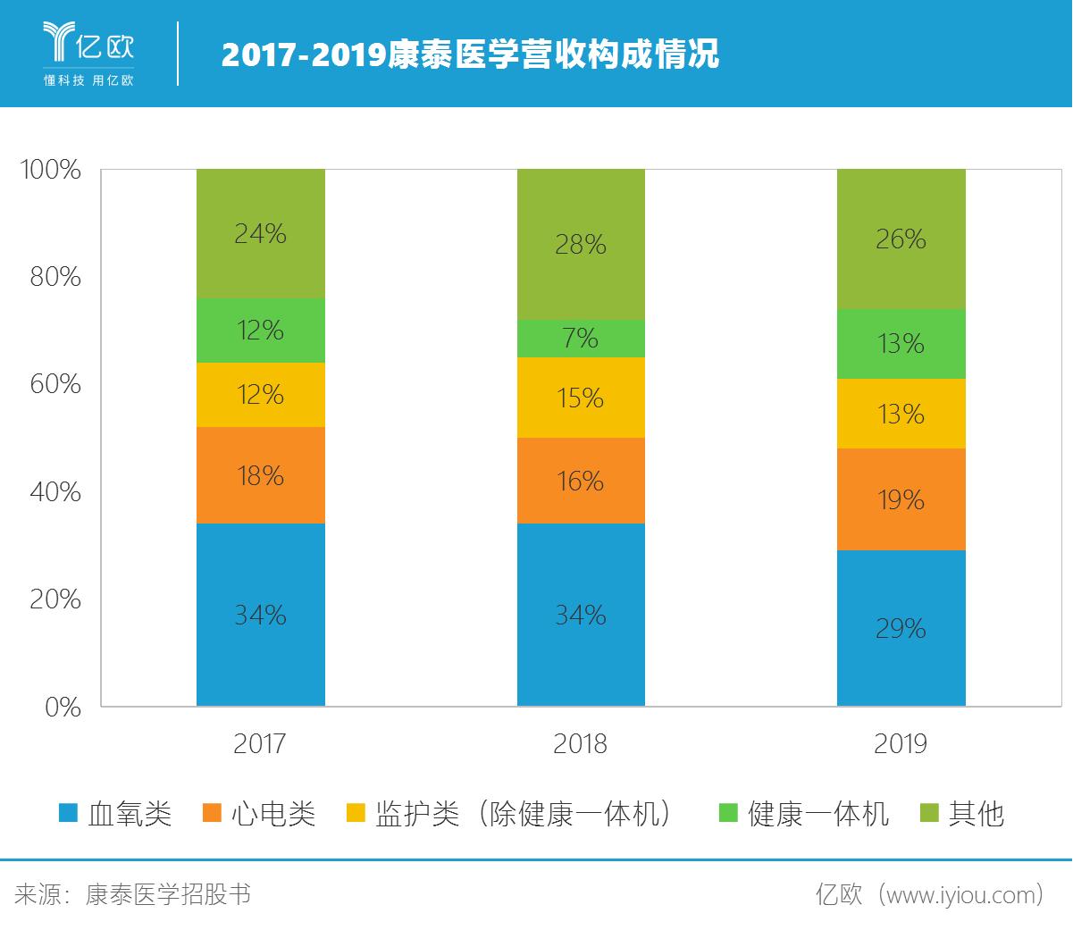 2017-2019康泰医学营收构成情况.png