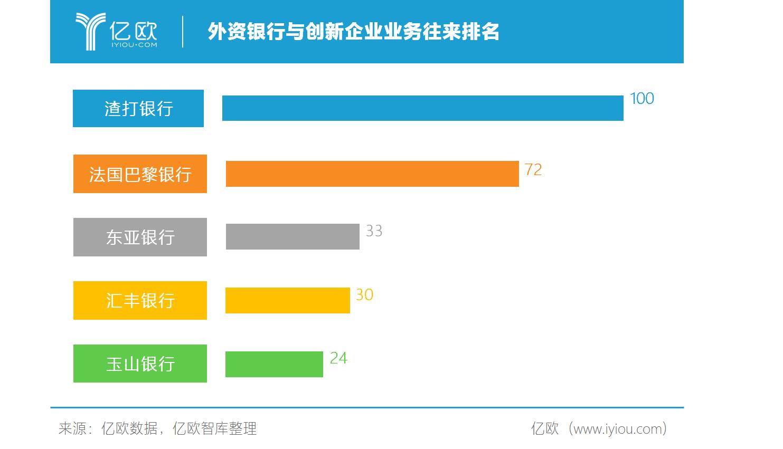 外资银行与创新企业业务往来排名