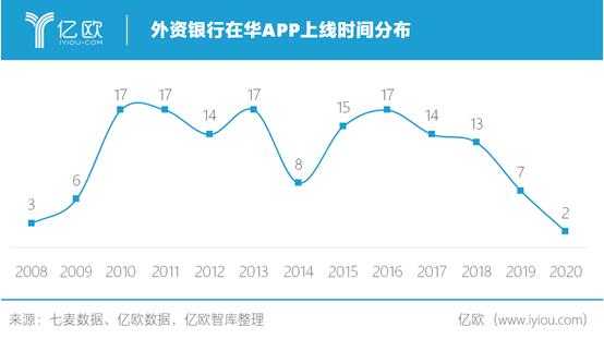 外资银行在华APP上线时间分布