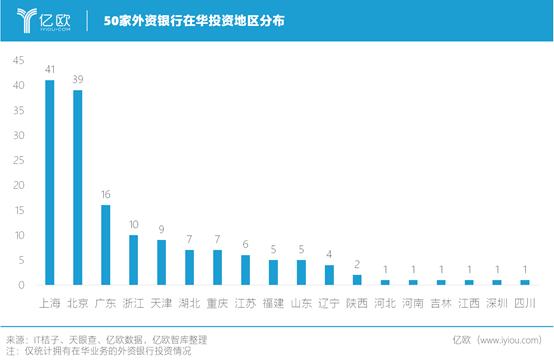 50家外资银行在华投资地区分布
