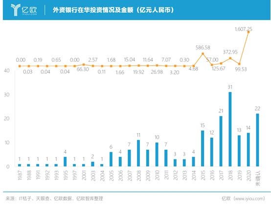 外资银行在华投资情况及金额(亿元人民币)