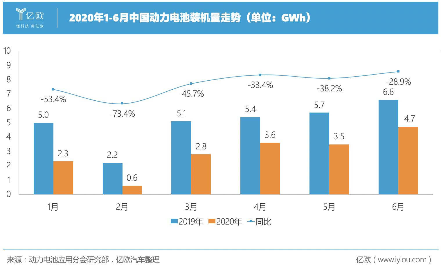 2020年1-6月中国动力电池装机量走势