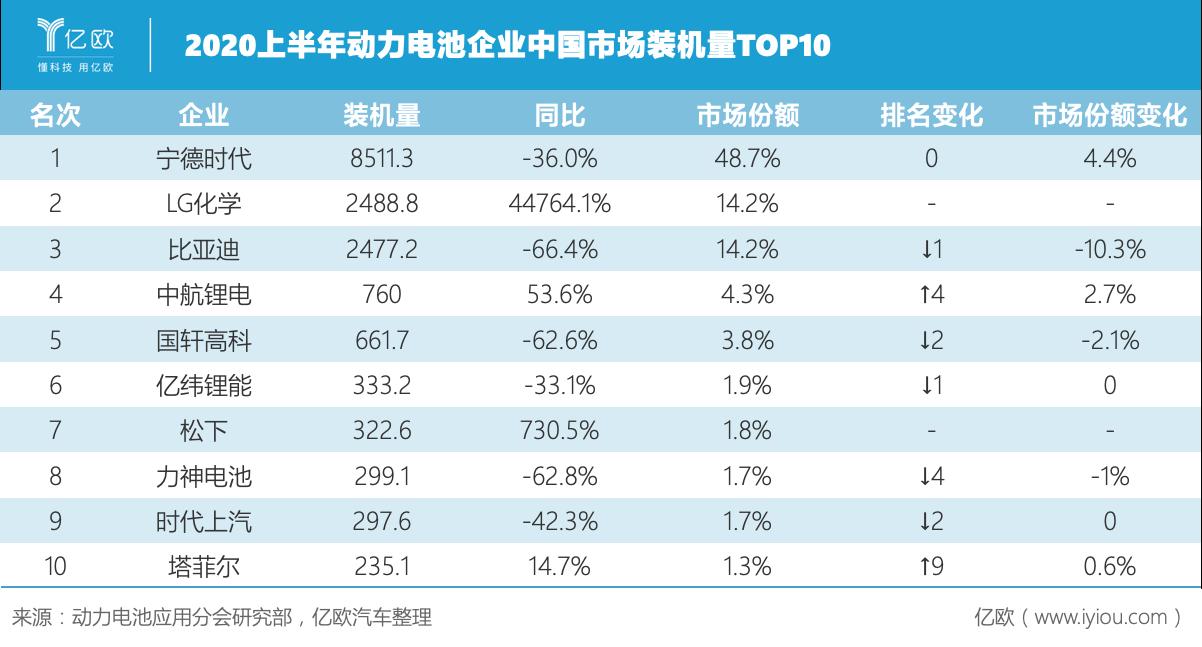 2020上半年动力电池企业TOP10