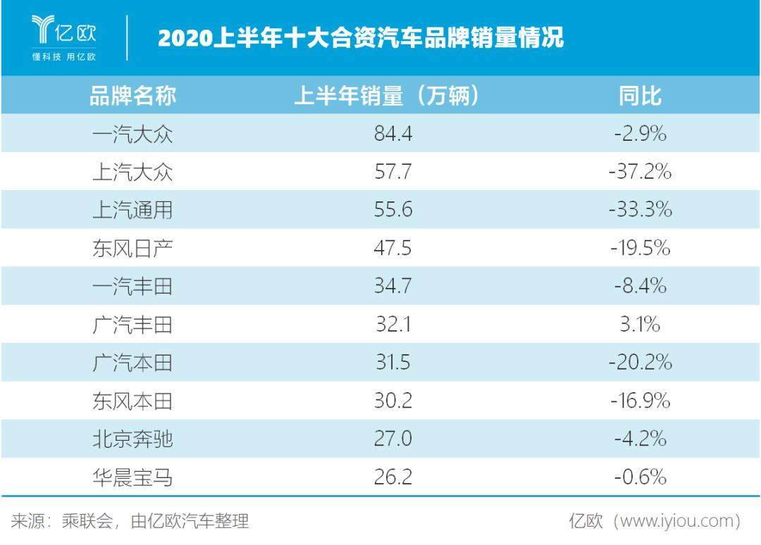 2020年上半年十大合资汽车品牌销量情况