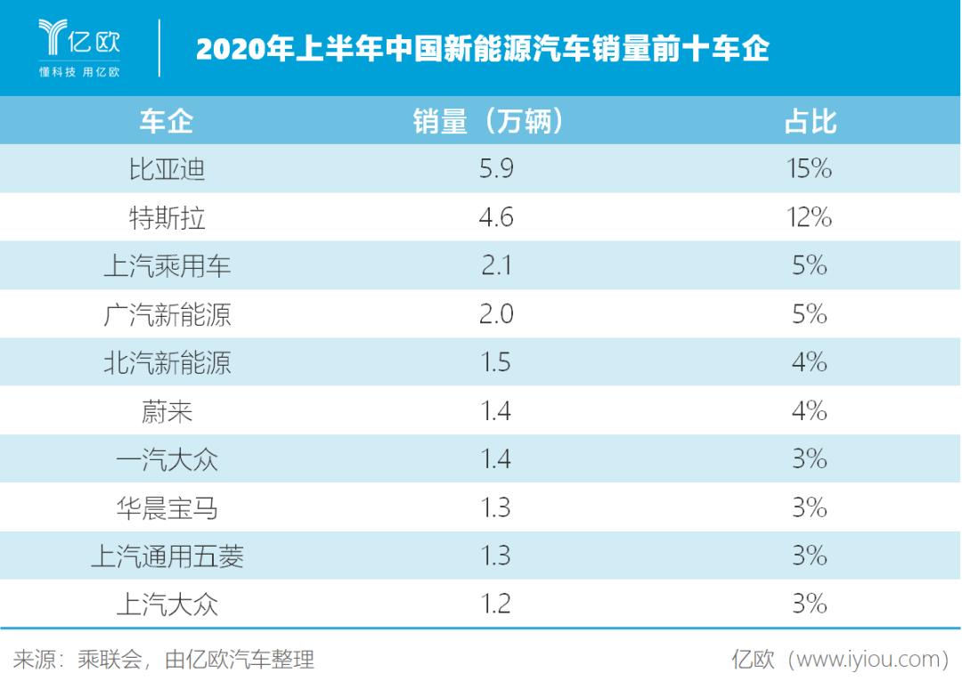 2020年上半年中国新能源汽车销量前十车企