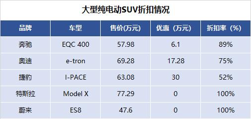 大型纯电动SUV折扣情况.png
