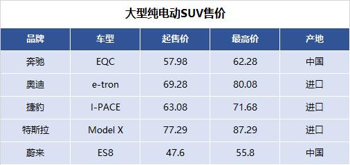 大型纯电动SUV售价.png