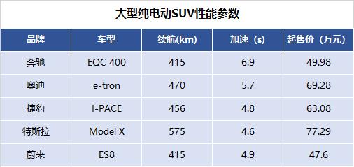 大型纯电动SUV性能参数.png