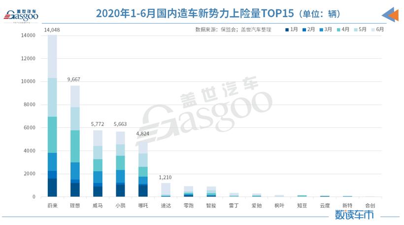 2020年1-6月国内造车新势力上险量TOP15.png