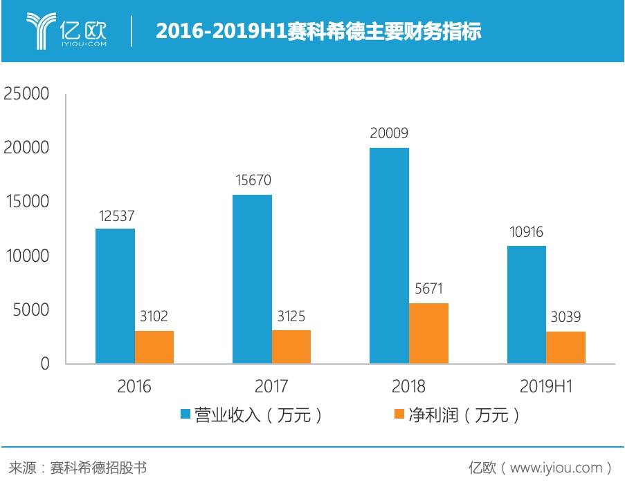 2016-2019H1赛科希德主要财务指标