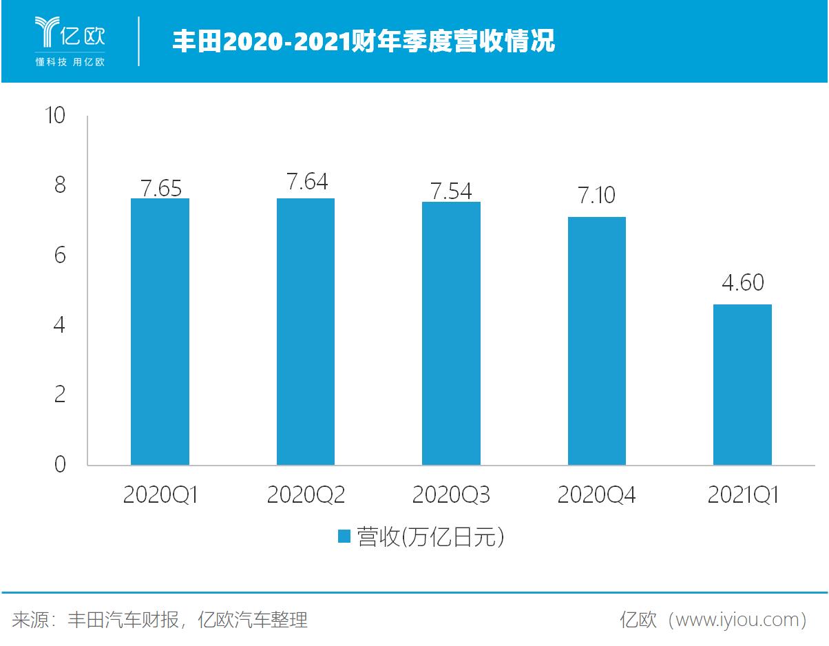 丰田2020-2021财年季度营收情况.png