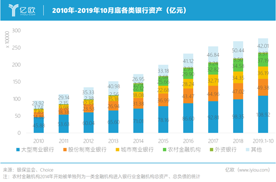 2010-2019年10月底各类银行资产(亿元)