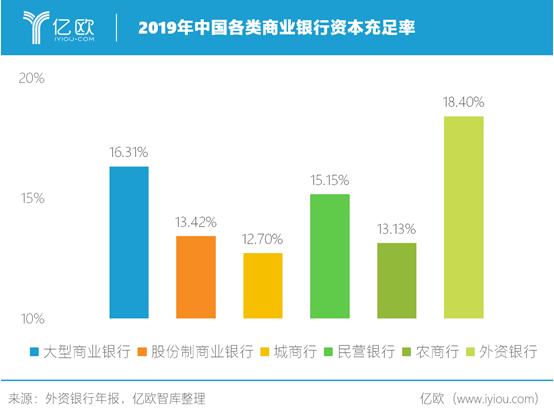 2019年中国各类商业银行资本充足率