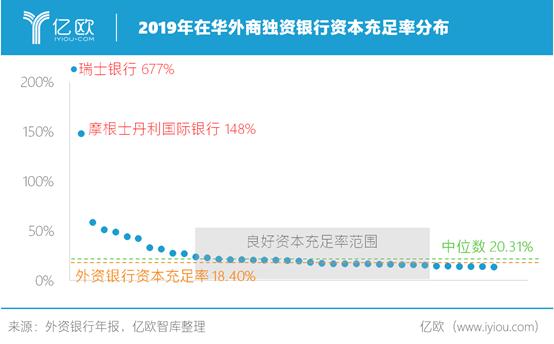 2019年在华外资银行资本充足率分布