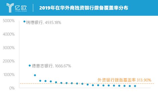 2019年在华外商独资银行拨备覆盖率分布