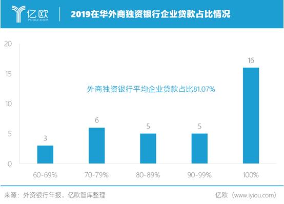 2019年在华外商独资银行企业贷款占比情况