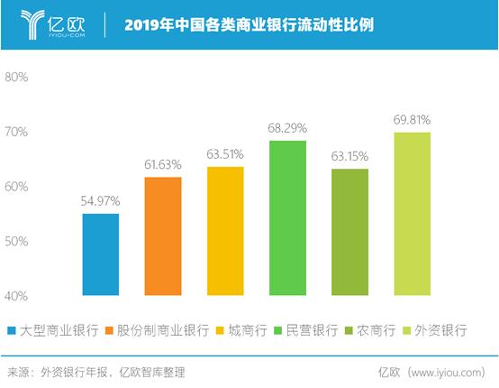 2019年中国各类商业银行流动性比例