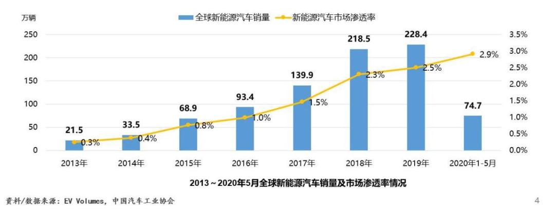 2013 - 2020年5月全球新能源汽车销量及市场渗透率.png