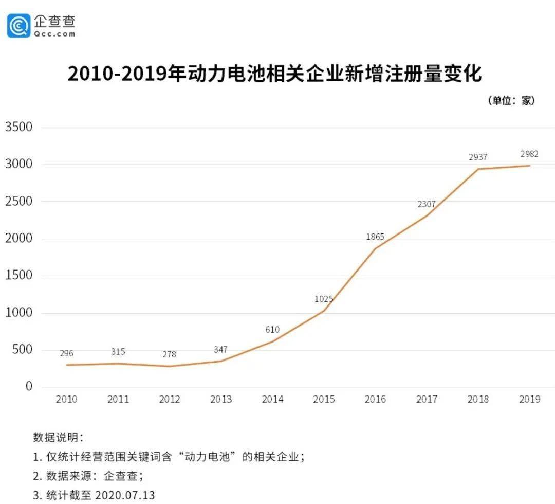 2010 - 2019动力电池相关企业新增注册量变化.jpeg