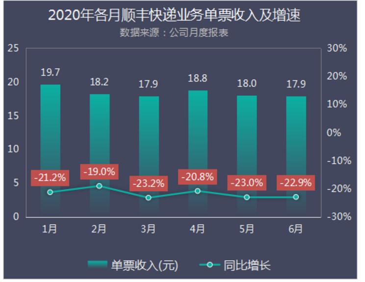 2020年各月顺丰快递业务单票收入及增速.png