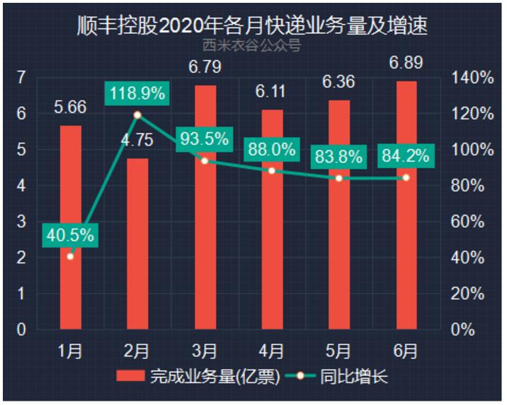 顺丰控股2020年各月快递业务量及增速.png