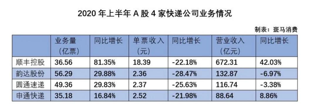 2020年上半年A股4家快递公司业务情况.png