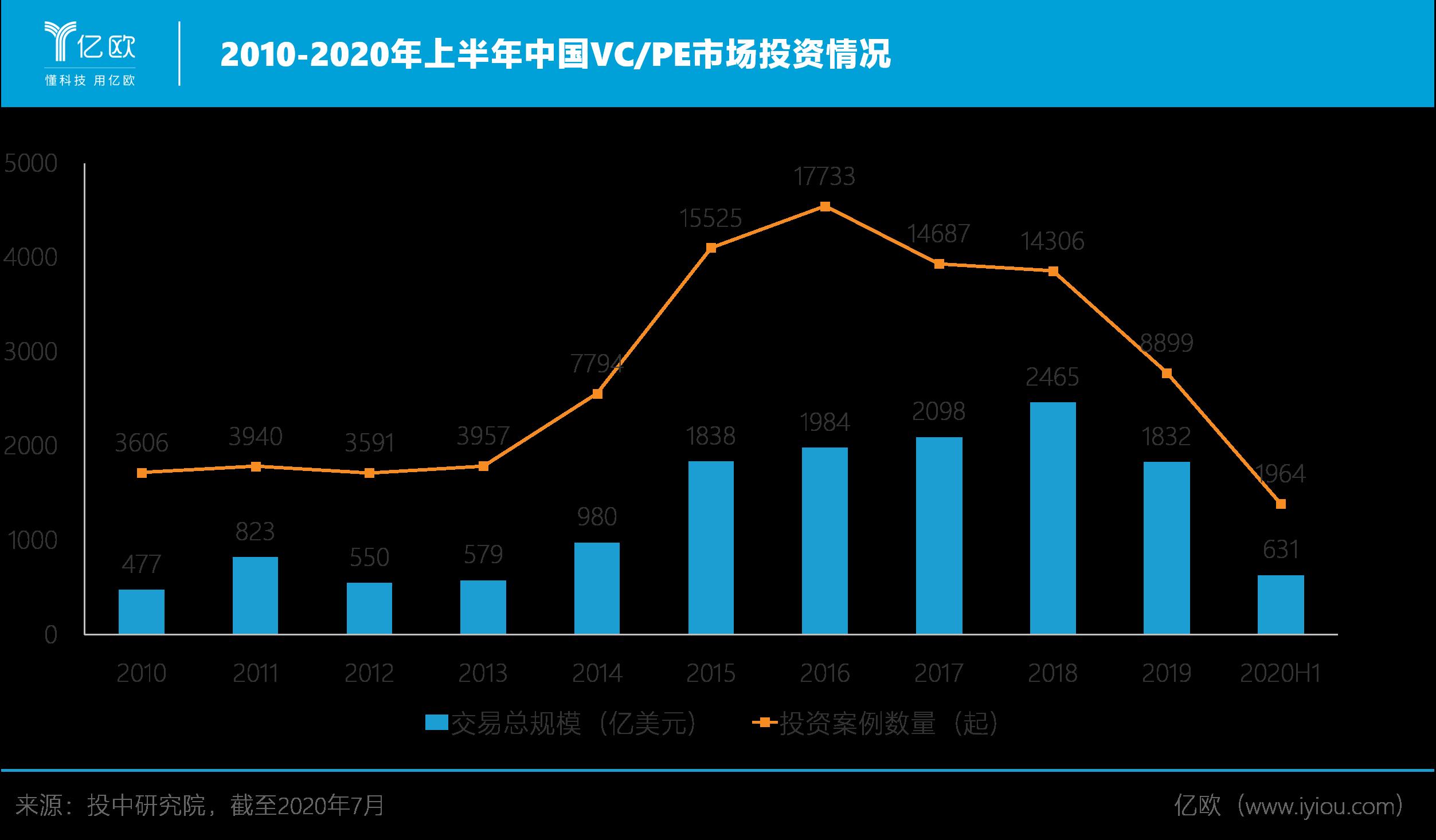 2010-2020年上半年中国VC/PE市场投资情况