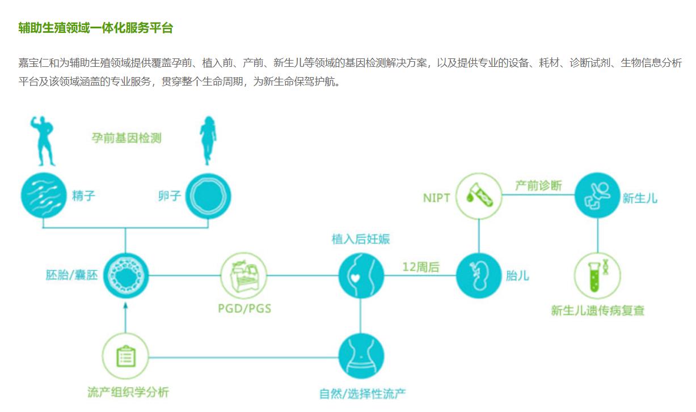 嘉宝仁和辅助生殖领域一体化服务平台