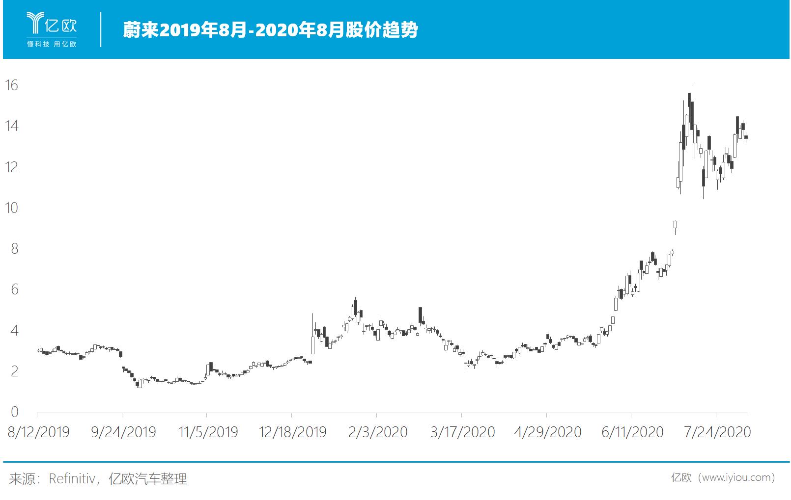 蔚来2019年8月-2020年8月股价趋势