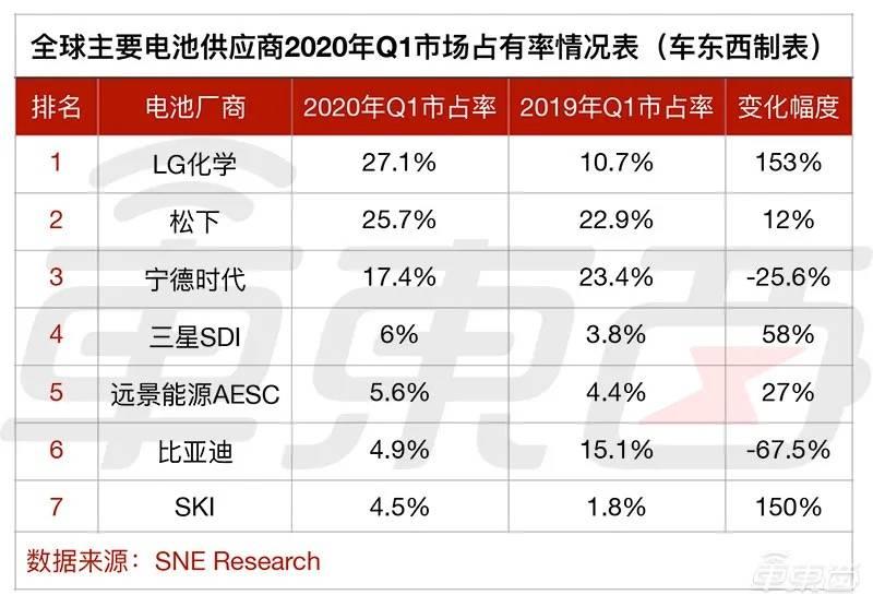 全球主要动力电池供应商2020年Q1市场占有率情况