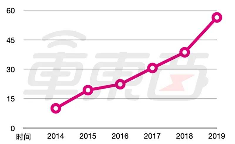 欧洲新能源车市近六年的销量变化趋势图