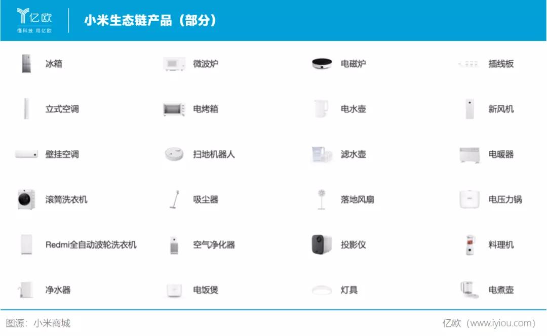 小米生态链产品(部分)