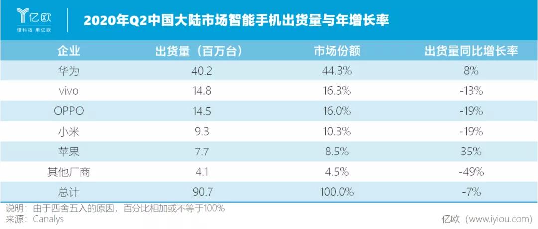 2020年Q2中国大陆市场智能手机出货量与年增长率
