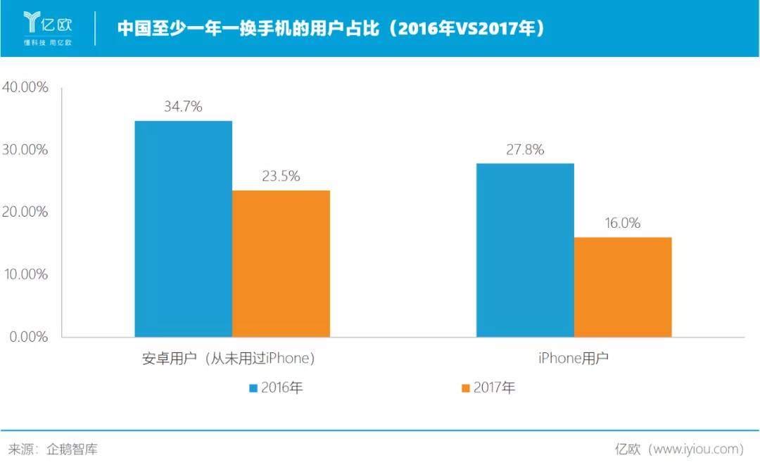 中国至少一年一换手机的用户占比(2016年VS2017年)