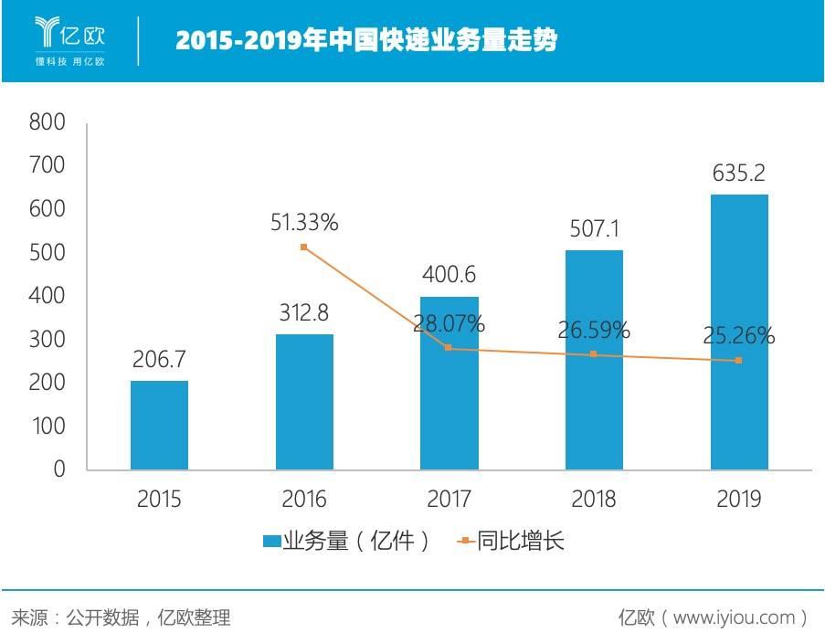 2015-2019年中国快递业务量走势.jpeg