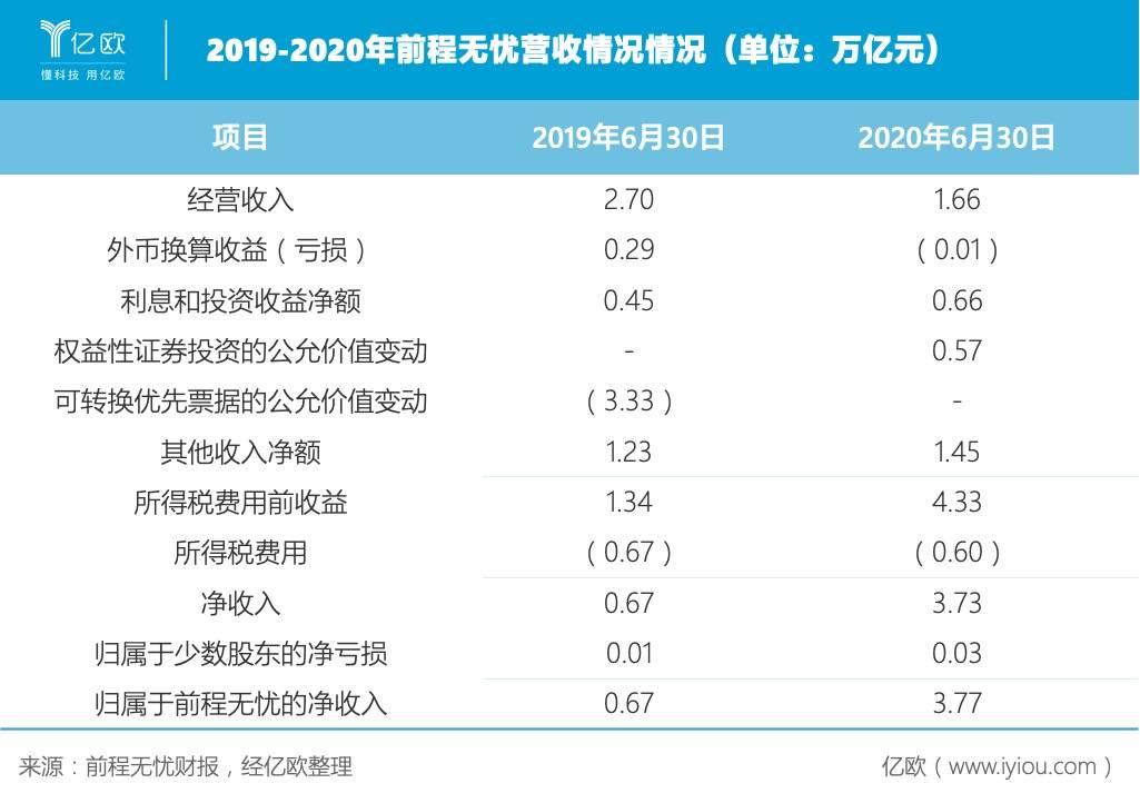 2019-2020年前程无忧营收情况情况(单位:万亿元).jpeg