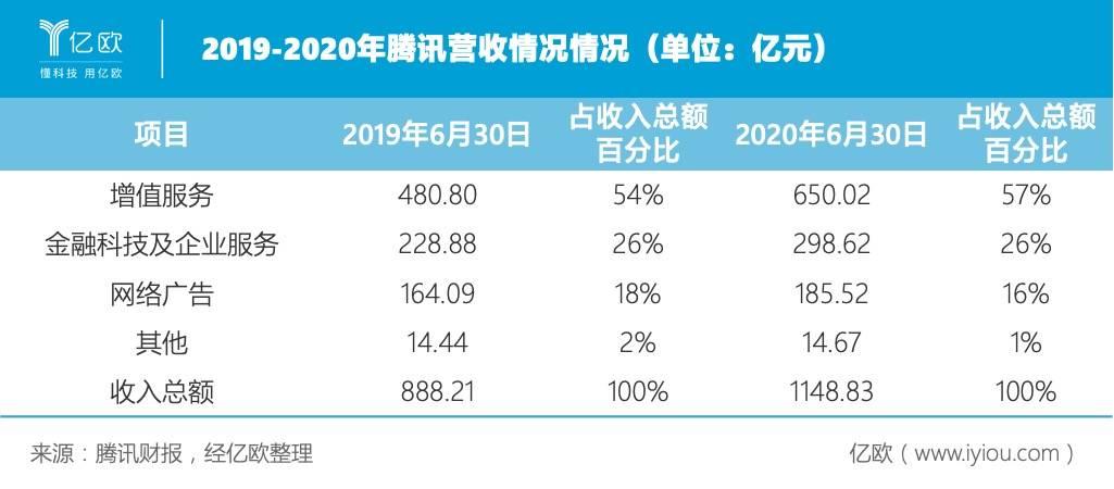 2019-2020年腾讯营收情况情况(单位:亿元).jpeg