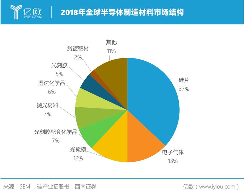 2018年全球半导体制造材料市场结构